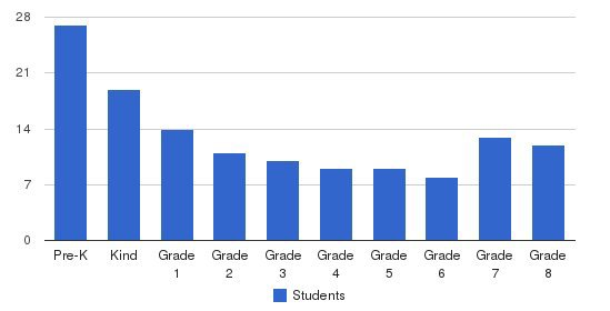 Howard Gardner School Of Discovery Students by Grade
