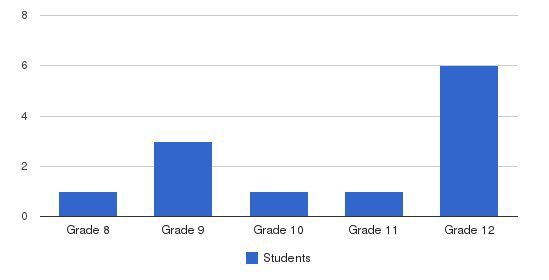 The University School Students by Grade