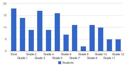 Walnut Street Christian School Students by Grade