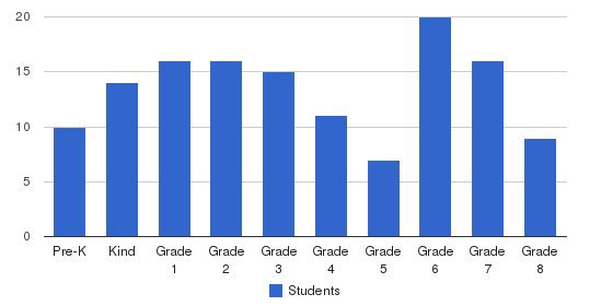 West Fallowfield Christian School Students by Grade