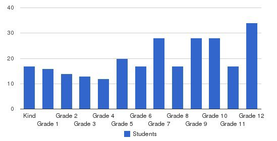 West-Mont Christian Academy Students by Grade