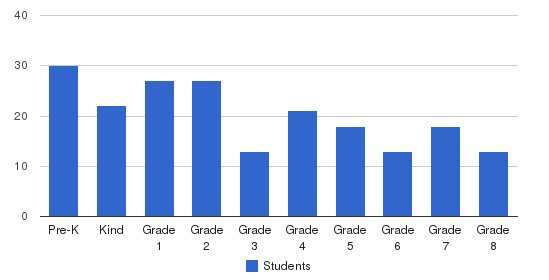 Wilkes-Barre Academy Students by Grade