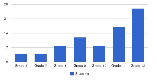 Wyncote Academy Students by Grade