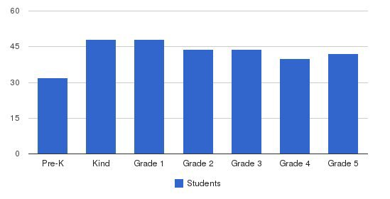 Henry Barnard School At Ri College Students by Grade