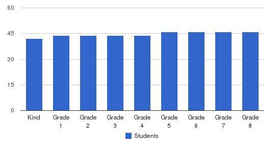Katherine Delmar Burke School Students by Grade