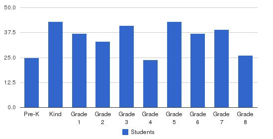 St Cecilia School Students by Grade