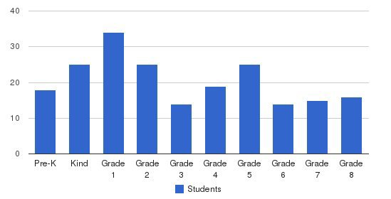 Cluny School Students by Grade