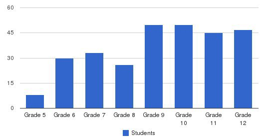Providence Country Day School Students by Grade