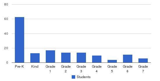 Addlestone Hebrew Academy Students by Grade
