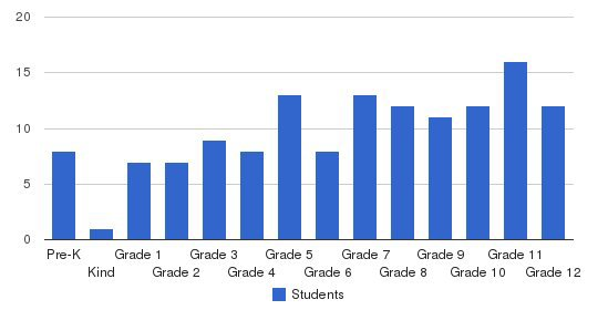 Andrew Jackson Academy Students by Grade