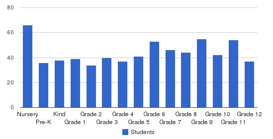 Ashley Hall School Students by Grade
