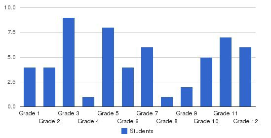 Barnwell Christian School Students by Grade