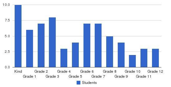 Kids World School/cornerstone Academy Students by Grade