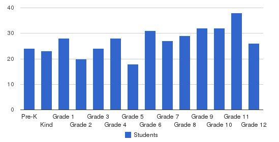 Calhoun Academy Students by Grade