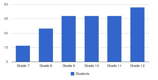 Camden Military Academy Students by Grade