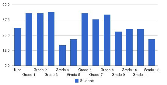 Colleton Preparatory Academy Students by Grade