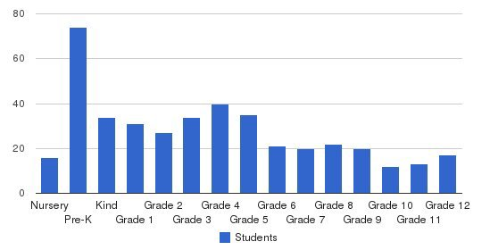 Emmanuel Christian School Students by Grade