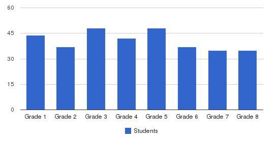 Mason Preparatory School Students by Grade