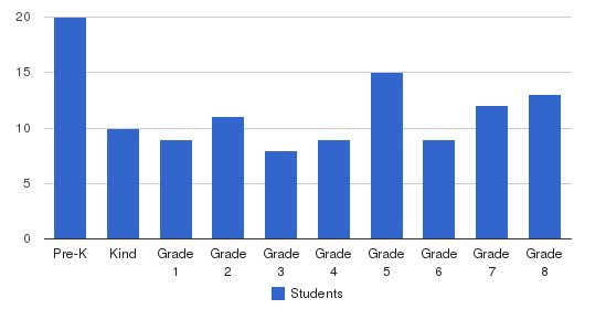 Mt. Zion Christian School Students by Grade