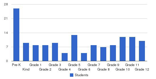 New Covenant School Students by Grade