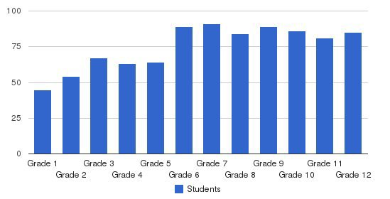Porter-gaud School Students by Grade