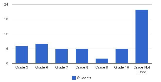 Sandhills School Students by Grade