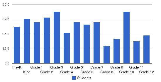 Spartanburg Christian Academy Students by Grade