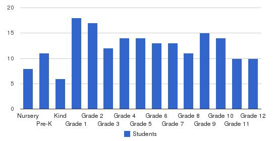 Sumter Christian School Students by Grade