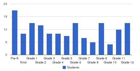James Valley Christian School Students by Grade