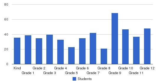 Red Cloud Indian School Students by Grade