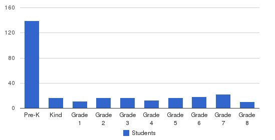 Sioux Falls Lutheran School Students by Grade