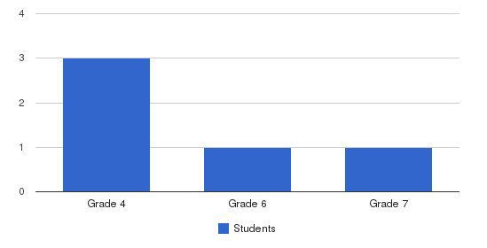 Sioux Falls Adventist School Students by Grade