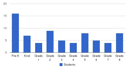 King Of Kings Lutheran Elementary School Students by Grade