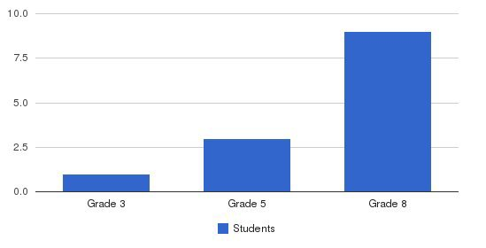 Beacon School Students by Grade
