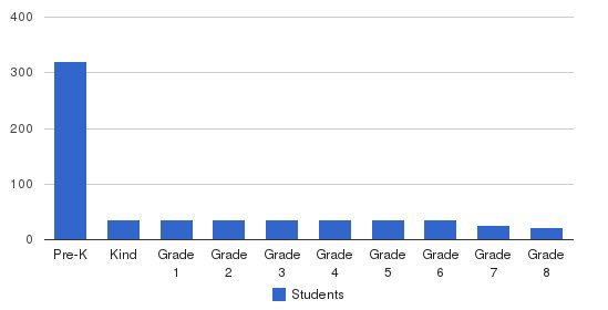Central Day School Students by Grade