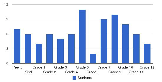 Cleveland Christian School Students by Grade