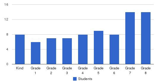 Kittredge School Students by Grade