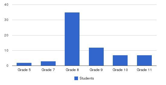 Cumberland Hall Academy Students by Grade