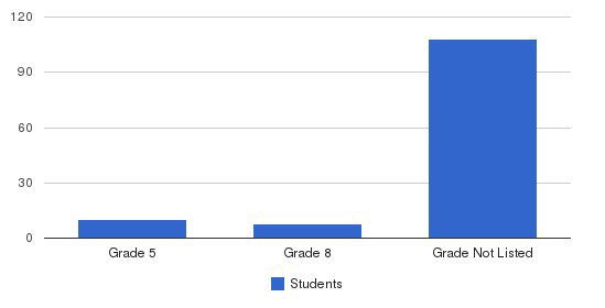 Genesis Academy Students by Grade
