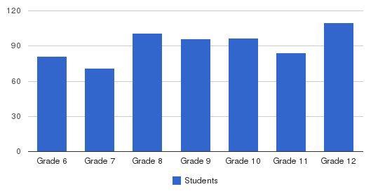 Girls Preparatory School Students by Grade