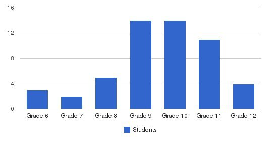 Harbart Hills Academy Students by Grade