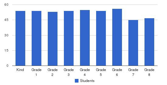 Harding Academy Students by Grade