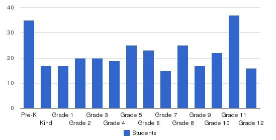 Hendersonville Christian Academy Students by Grade