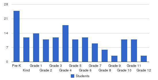 Knoxville Christian School Students by Grade