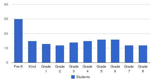Linden Waldorf School Students by Grade