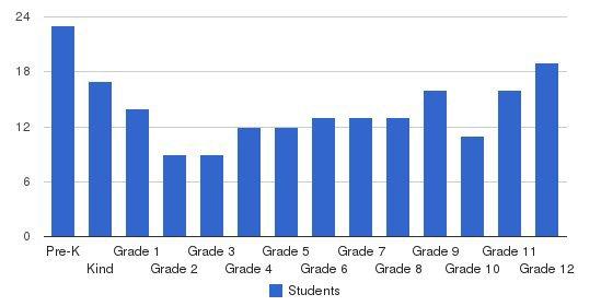 Margolin Hebrew Academy Students by Grade