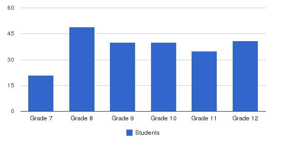 Memphis Cath High School - Middle School Students by Grade