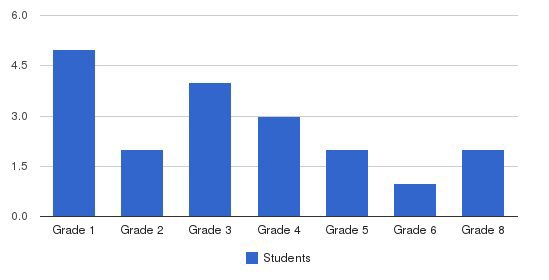 Monterey Mennonite School Students by Grade