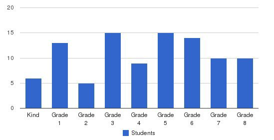 Ooltewah Adventist School Students by Grade