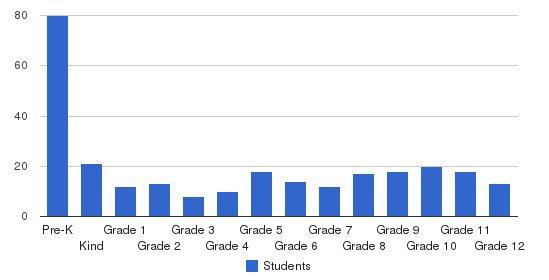 Radnor Baptist Academy Students by Grade